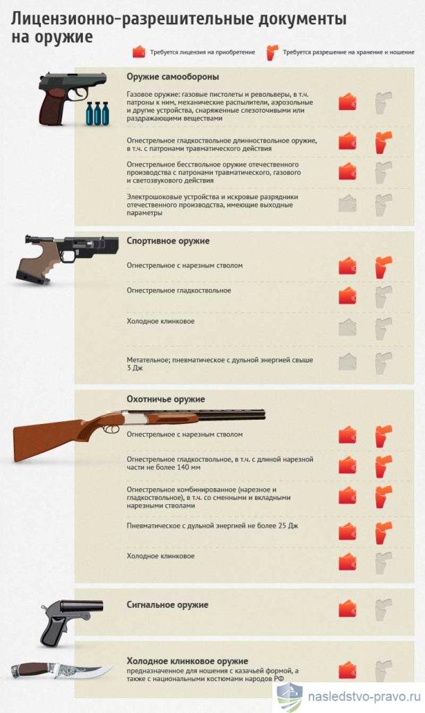 Как получить по наследству оружие