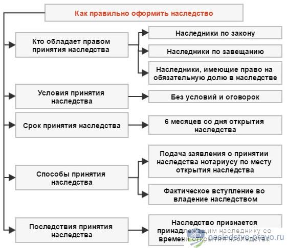 процедура вступления в наследство